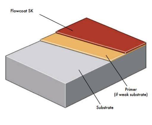 Flowcoat SK System