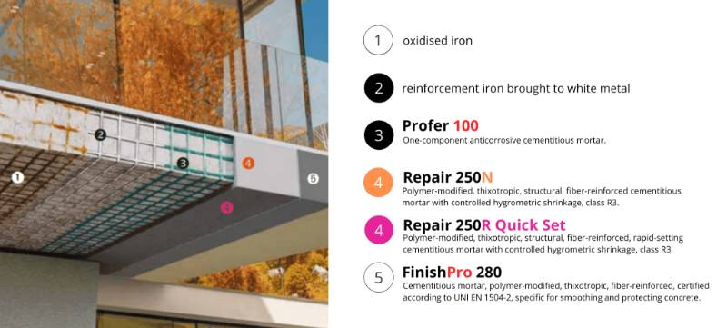 Licata Concrete Repair 250 N Plus Repair 250R System
