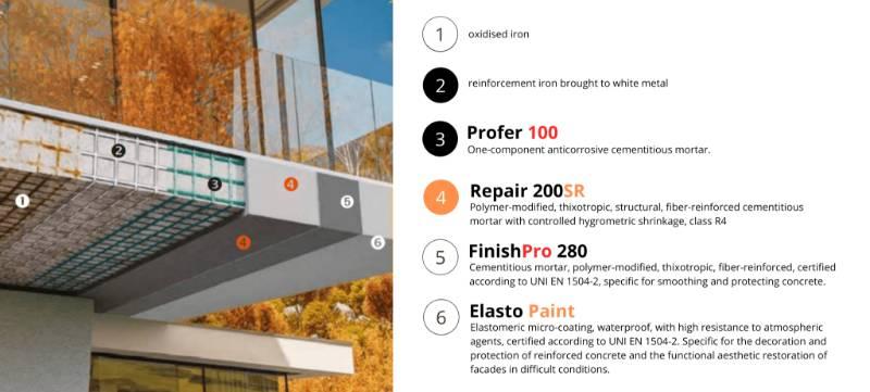 Licata Concrete Repair 200 SR System