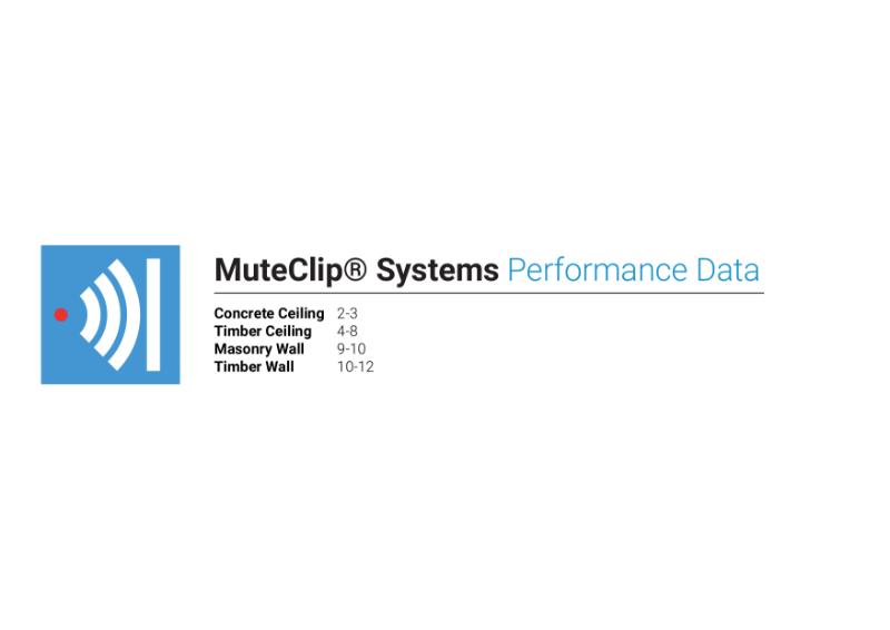 MuteClip Systems Performance Data