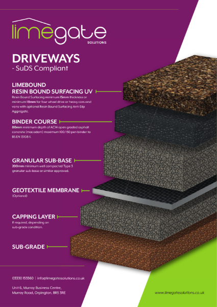 LimeBound Resin Bound Surfacing UV Driveways SuDS Compliant