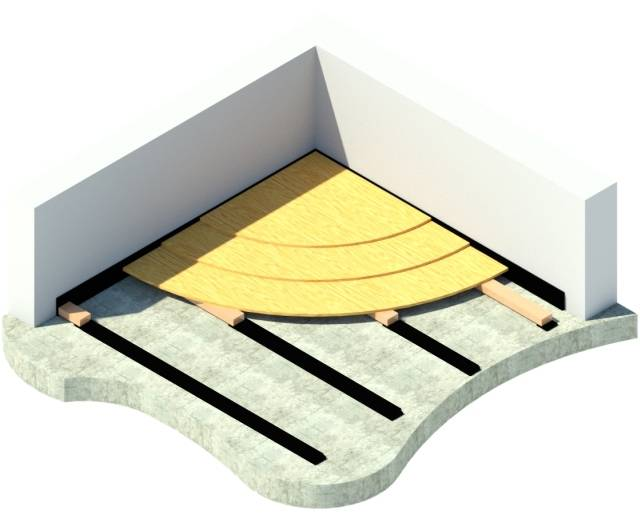 Acoustic Floating Floor System - Farrat CineFLOOR NEO