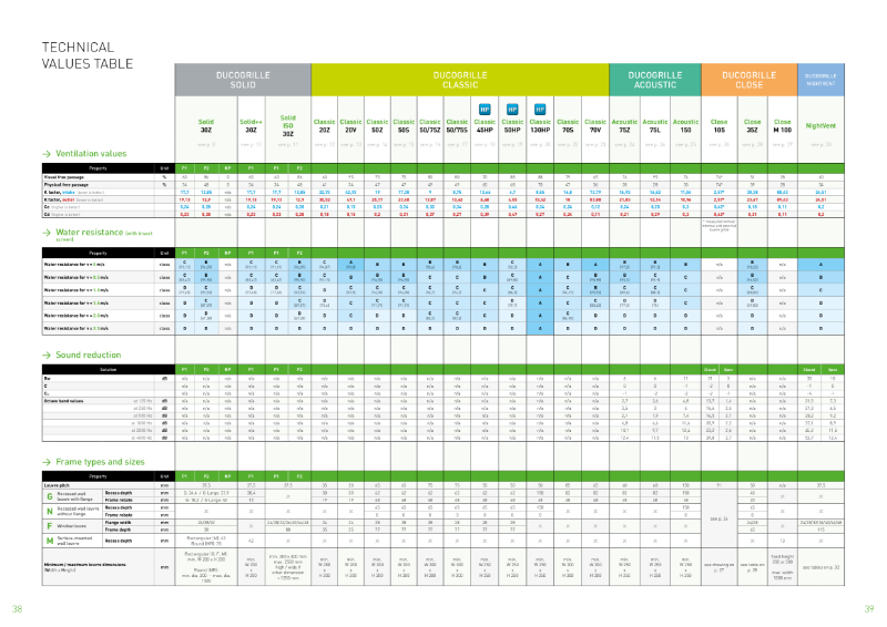 DucoGrille Specification Table