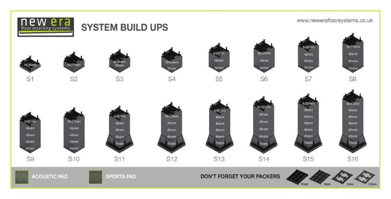 System Build ups
