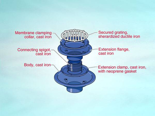 WC3 Series outlet for warm roof, loadbearing condition, vertical threaded outlet, flat grating