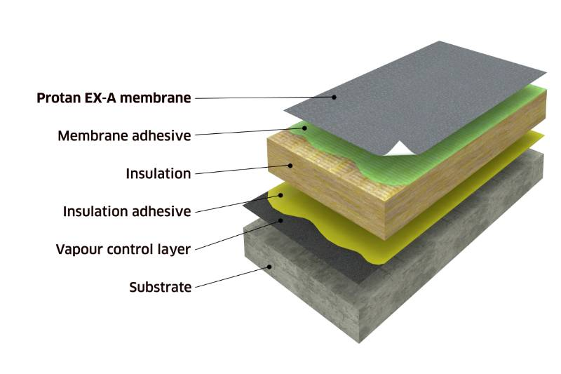 Protan UK Adhered System - EX-A Membrane - Warm Roof Construction