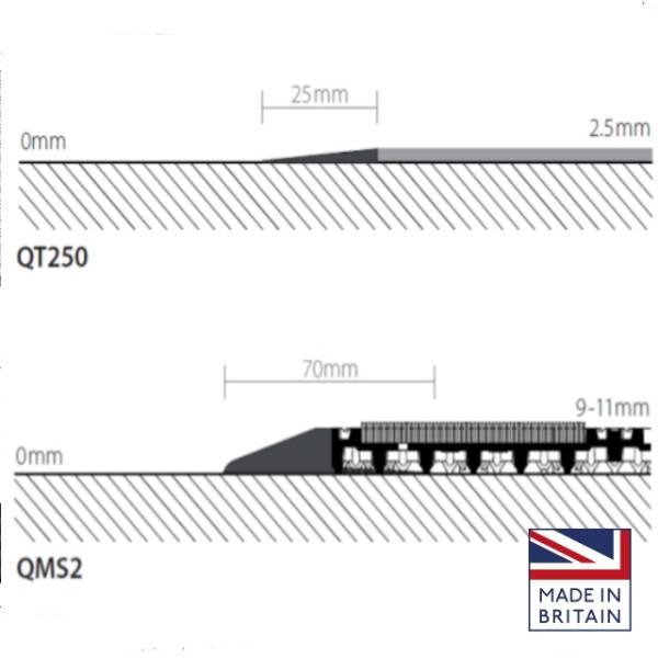 Flooring Transitions Threshold Trims - Range 0 mm to 7.5 mm