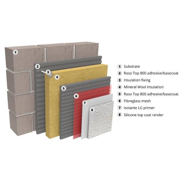 Licata Therm Mineral Wool Brick/ Block Work EWI
