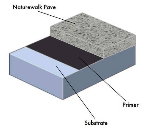 Naturewalk Pave System
