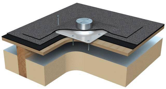 Rooftrak™ IFP-200
